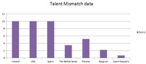 Talent Mismatch