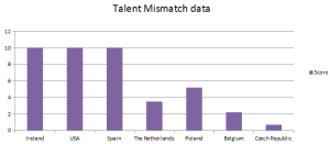 Talent Mismatch